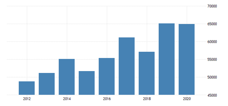 united states estimate of median household income for shackelford county tx fed data