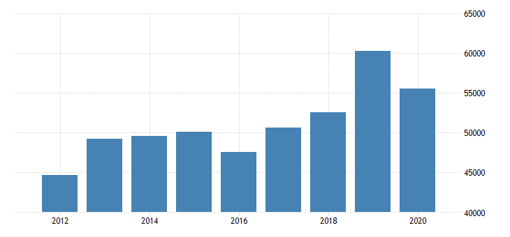 united states estimate of median household income for susquehanna county pa fed data