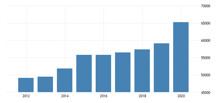 united states estimate of median household income for tompkins county ny fed data