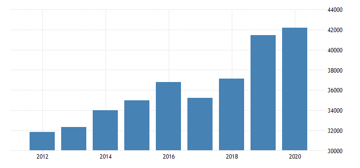 united states estimate of median household income for toombs county ga fed data