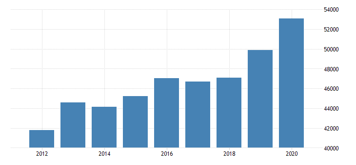 united states estimate of median household income for union county ky fed data