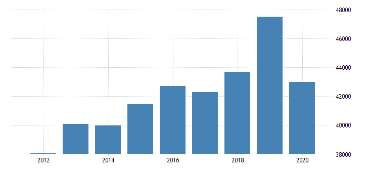 united states estimate of median household income for walker county tx fed data
