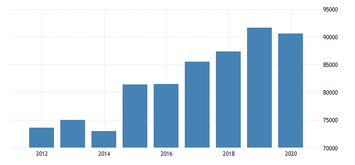 united states estimate of median household income for warren county oh fed data