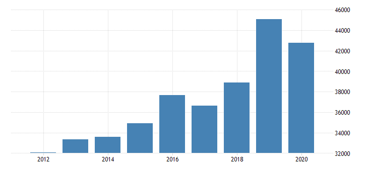 united states estimate of median household income for wayne county tn fed data