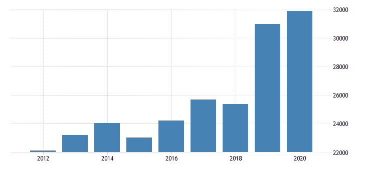 united states estimate of median household income for wilcox county al fed data