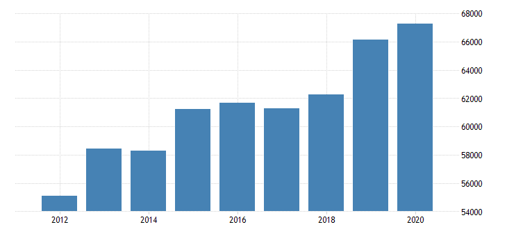 united states estimate of median household income for wyoming fed data
