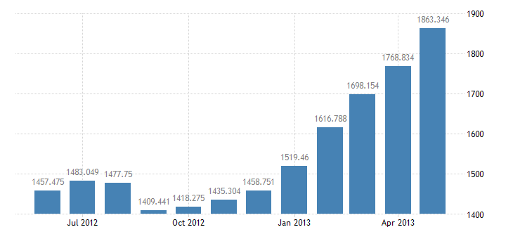 united states excess reserves of depository institutions bil of $ m nsa fed data