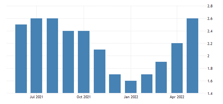 united states existing home sales months supply fed data