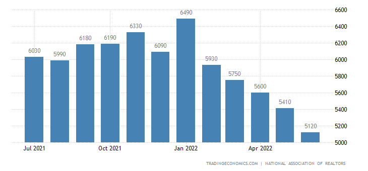 United States Existing Home Sales