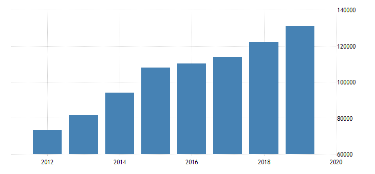 united states expenditure side real gdp at current purchasing power parities for cote divoire fed data