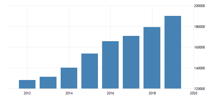 united states expenditure side real gdp at current purchasing power parities for dominican republic fed data
