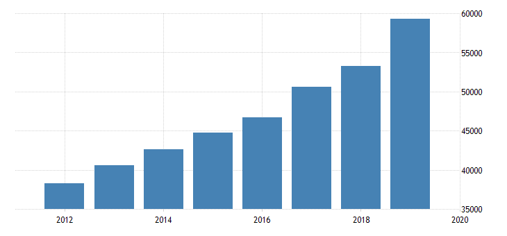 united states expenditure side real gdp at current purchasing power parities for georgia fed data
