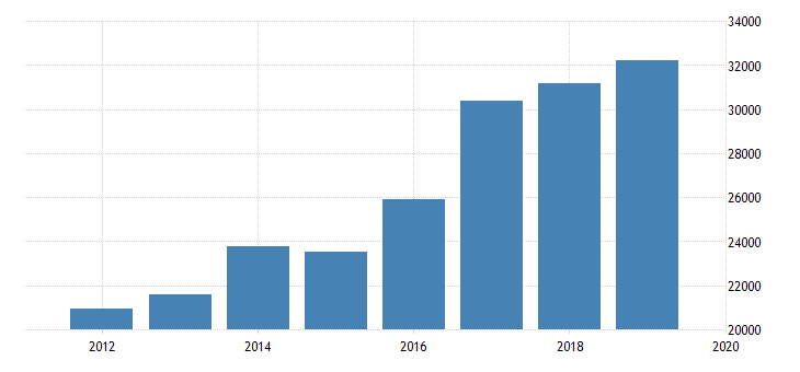 united states expenditure side real gdp at current purchasing power parities for kyrgyzstan fed data