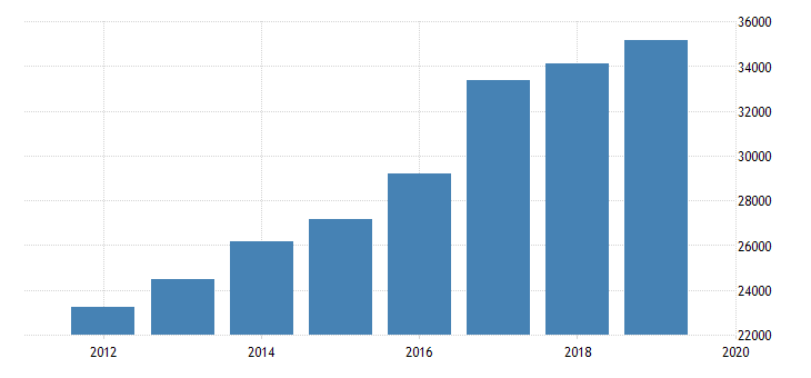 united states expenditure side real gdp at current purchasing power parities for republic of moldova fed data