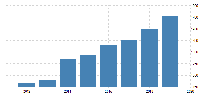 united states expenditure side real gdp at current purchasing power parities for saint kitts and nevis fed data