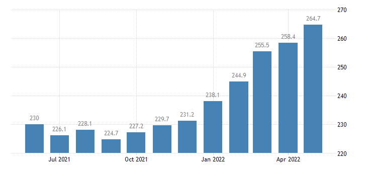 united states export end use agricultural commodities index 2000 100 m nsa fed data