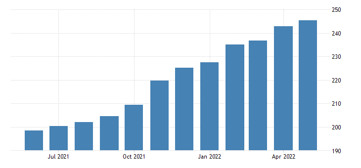 united states export end use agricultural industrial supplies and materials index 2000 100 m nsa fed data
