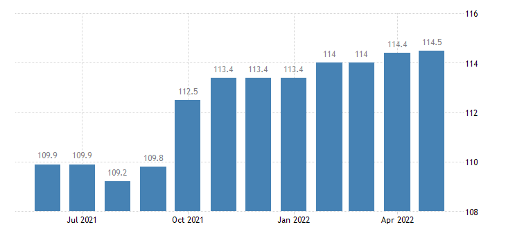 united states export end use agricultural machinery and equipment index 2000 100 m nsa fed data