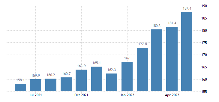 united states export end use all commodities excluding computers and semiconductors index dec 2001 100 m nsa fed data