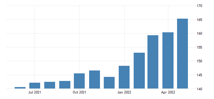 united states export end use all commodities index 2000 100 m nsa fed data