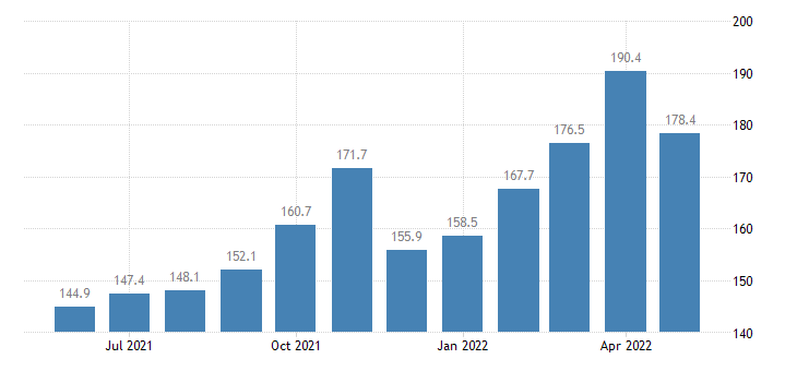 united states export end use aluminum and alumina index 2000 100 m nsa fed data