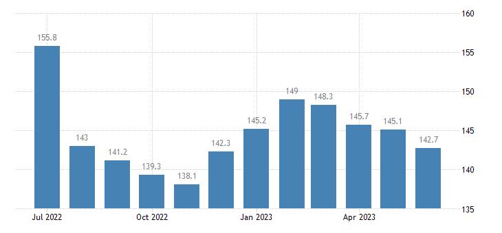 united states export end use aluminum and alumina index 2000 100 m nsa fed data