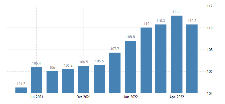 united states export end use apparel footwear and household goods index 2000 100 m nsa fed data