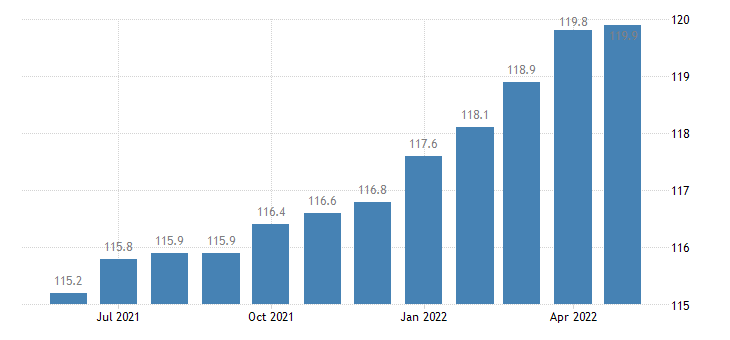 united states export end use automotive vehicles parts and engines index 2000 100 m nsa fed data