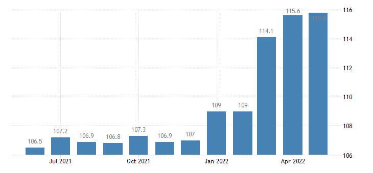 united states export end use bakery and confectionery products index dec 2007 100 m nsa fed data