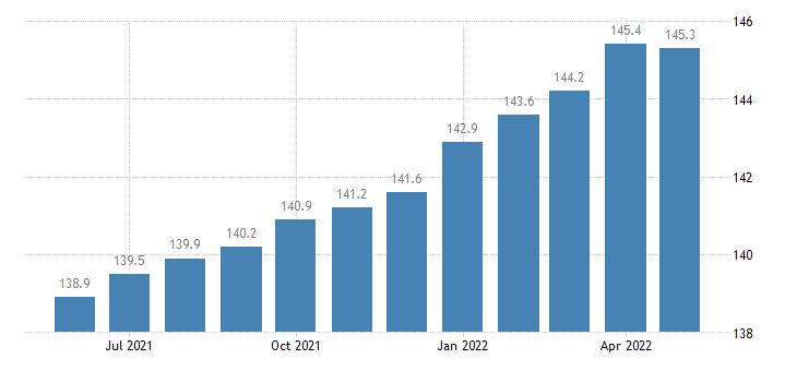 united states export end use capital goods excluding computers peripherals and semiconductors index 2000 100 m nsa fed data