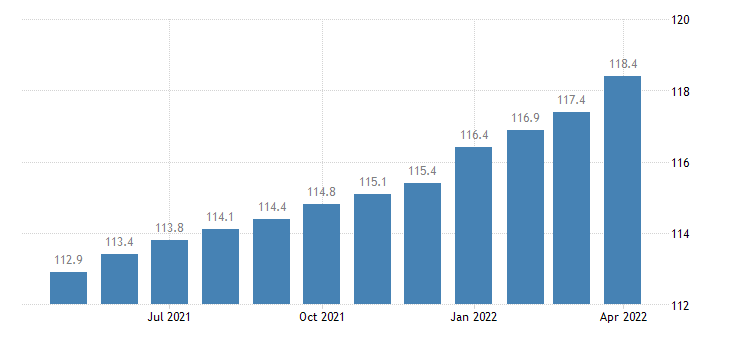 united states export end use capital goods index 2000 100 m nsa fed data