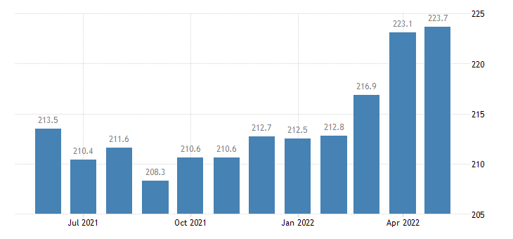 united states export end use chemicals excluding medicinals index 2000 100 m nsa fed data