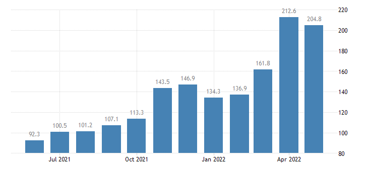 united states export end use coals and related fuels index dec 2007 100 m nsa fed data