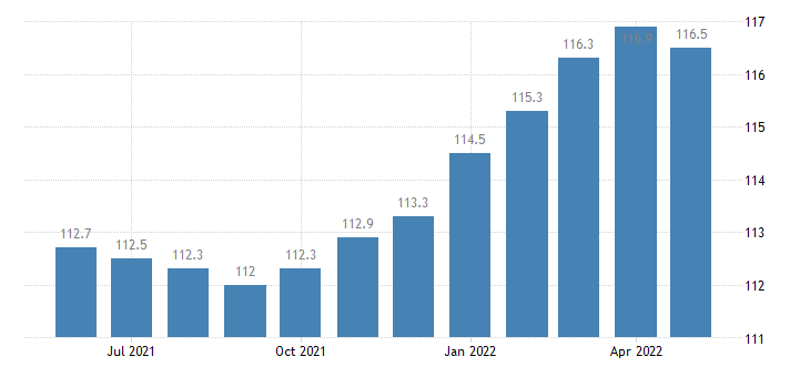 united states export end use consumer goods excluding automotives index 2000 100 m nsa fed data