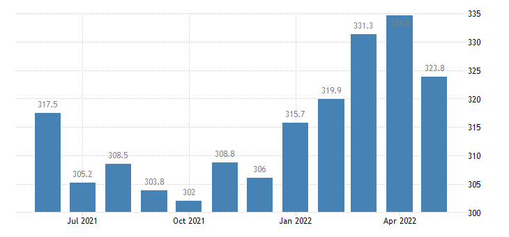 united states export end use copper index dec 2008 100 m nsa fed data