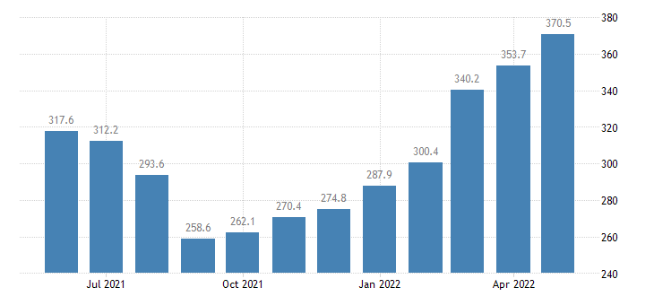 united states export end use corn index 2000 100 m nsa fed data