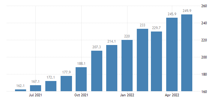 united states export end use cotton including linters raw index dec 2005 100 m nsa fed data