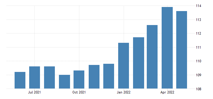 united states export end use durables manufactured index 2000 100 m nsa fed data