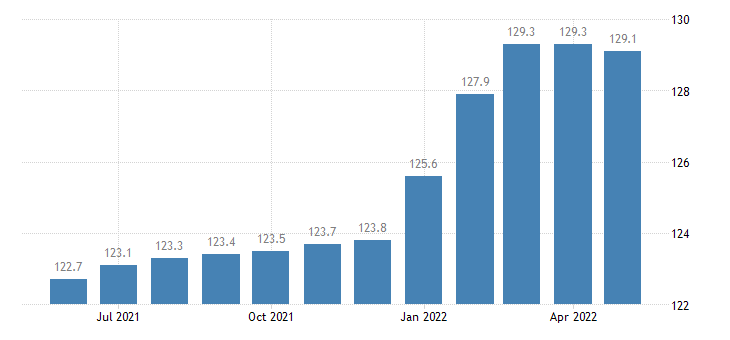 united states export end use engines and engine parts for automotive vehicles index 2000 100 m nsa fed data