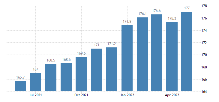 united states export end use excavating paving and construction machinery index 2000 100 m nsa fed data