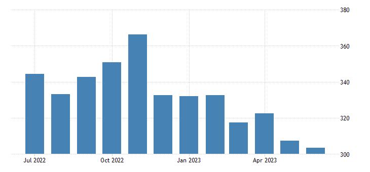 united states export end use feedstuff index 2000 100 m nsa fed data