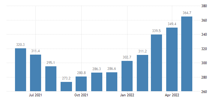 united states export end use feedstuff index 2000 100 m nsa fed data