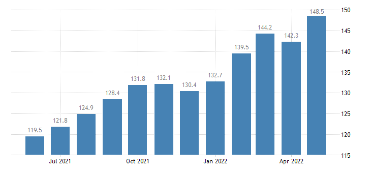 united states export end use fish and shellfish index 2000 100 m nsa fed data