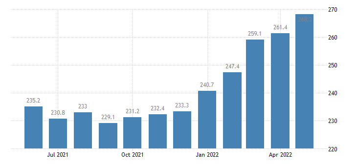 united states export end use foods feeds and beverages index 2000 100 m nsa fed data