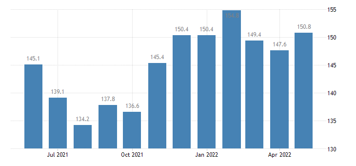united states export end use fruit and fruit preparations including fruit juices index 2000 100 m nsa fed data