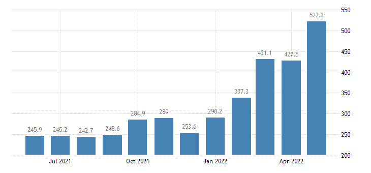 united states export end use fuel oil index 2000 100 m nsa fed data