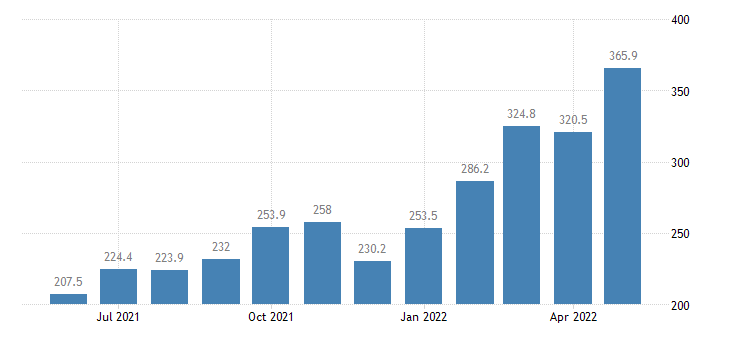 united states export end use fuels and lubricants index 2000 100 m nsa fed data