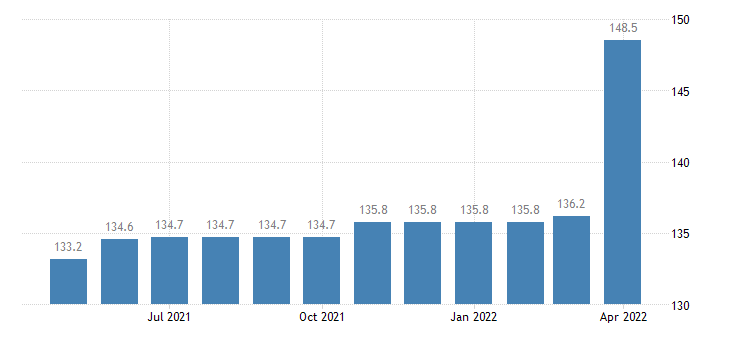 united states export end use furniture and household items index dec 2007 100 m nsa fed data