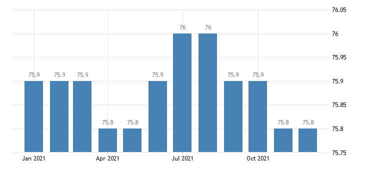 united states export end use home entertainment equipment index dec 2009 100 m nsa fed data