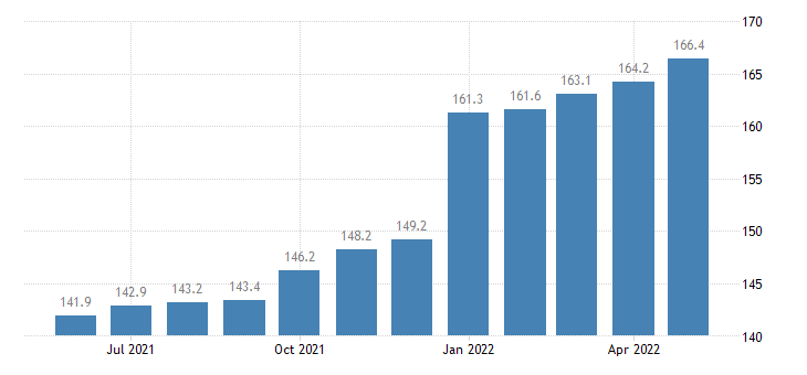 united states export end use household and kitchen appliances index 2000 100 m nsa fed data